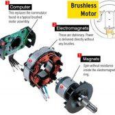 موتور براش لس چیست و چگونه کار می کند ؟